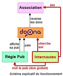 Comment fonctionne Doona